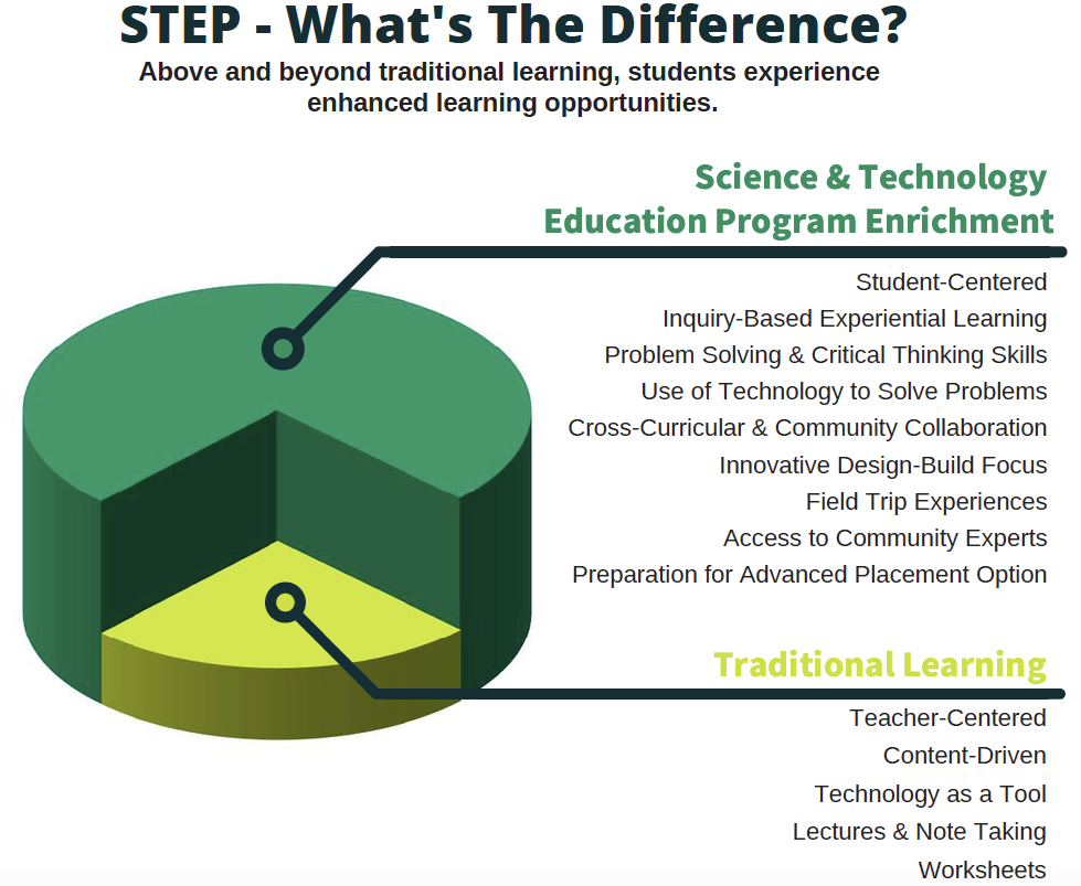 STEP pedagogy information graphic